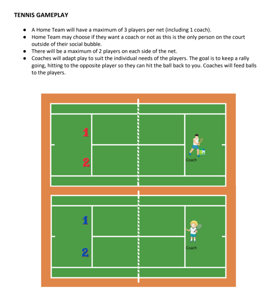 diagram of Return to Play - Tennis Gameplay